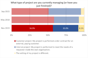 Survey Customer Projects