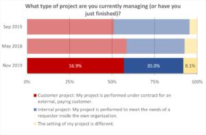 Survey Customer Projects