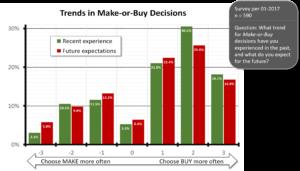 Survey Make or Buy